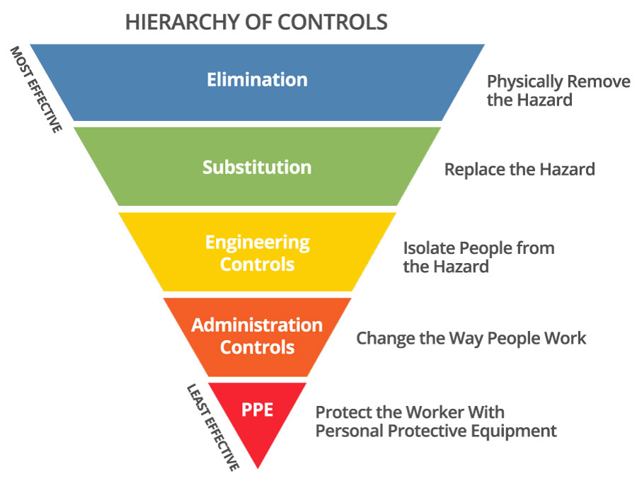 Hierarchy if Controls